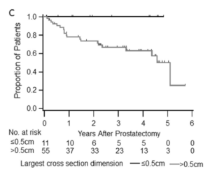 prostatectomy risk chart