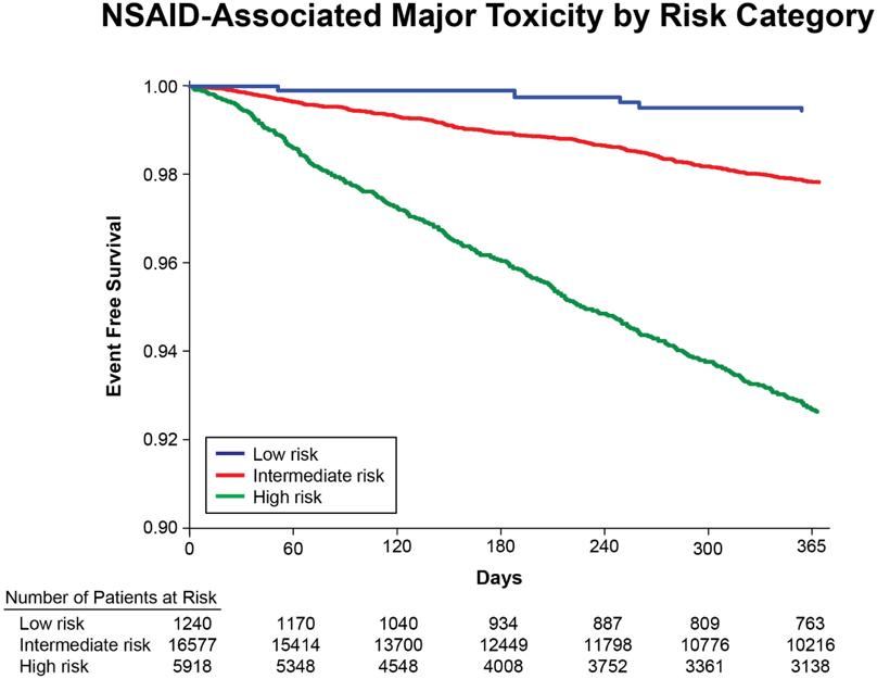 Major NSAIDs toxicity score