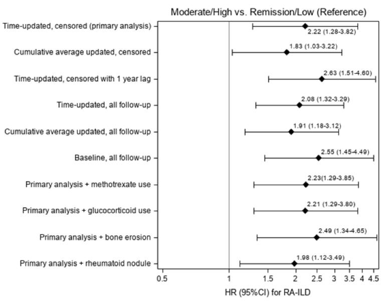 graph of RA-ILD risk factors