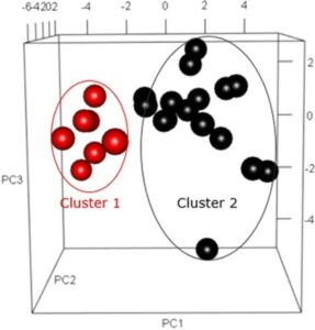 Separate clusters of circulating microparticle-associated proteins